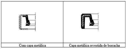 Elementos da vedação